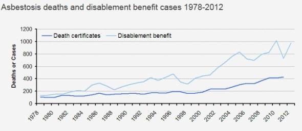 Are Asbestosis Deaths Increasing Uk Statistics In Recent